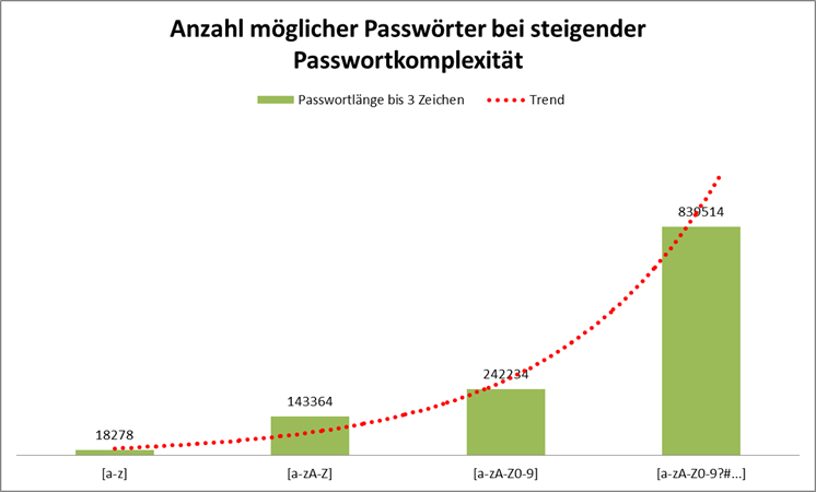 Passwortanzahl bei steigendem Zeichensatz